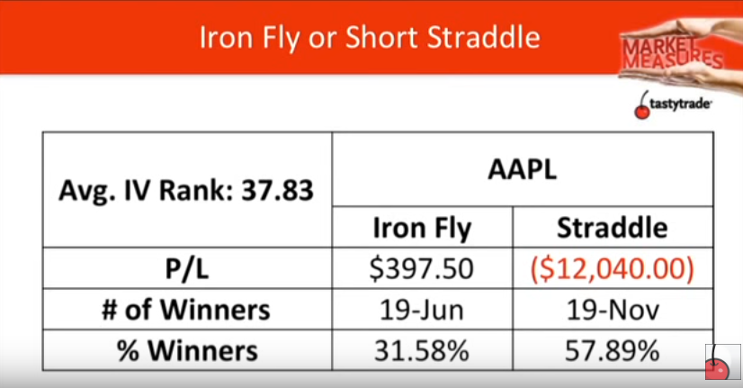 iron butterfly vs straddle in low IV rank