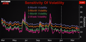 Sensitivity of volatility