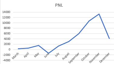 Nov 2020 PNL graph