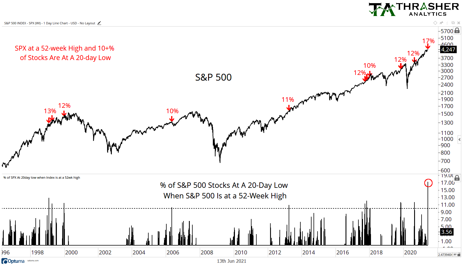 S&P 500 20 Day low