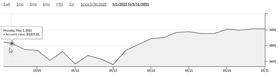 monthly pnl may2021