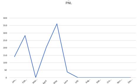 pnl graph may 2021
