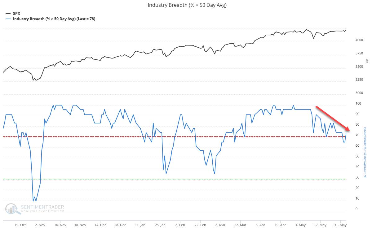 Industry Breadth (% _ 50 Day Avg)