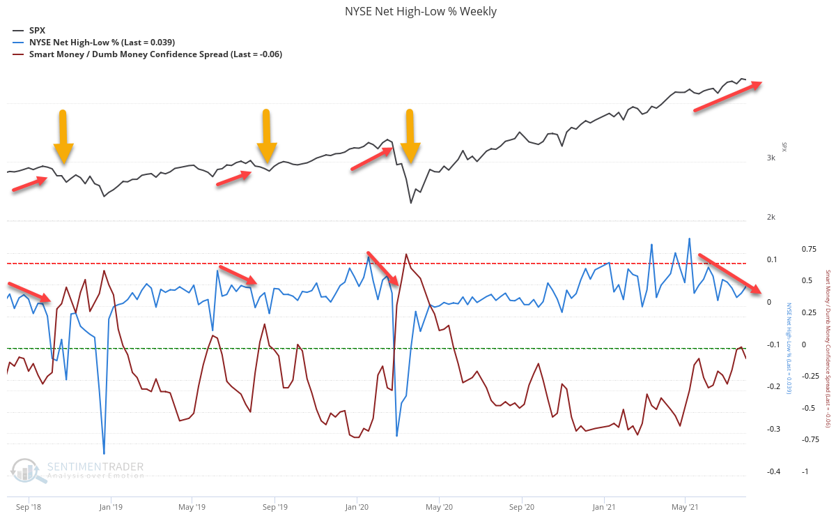 NYSE Net High-Low %
